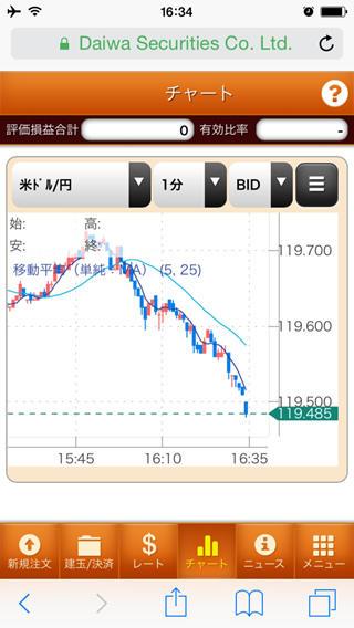 大和証券【くりっく365】iPhoneチャート画面