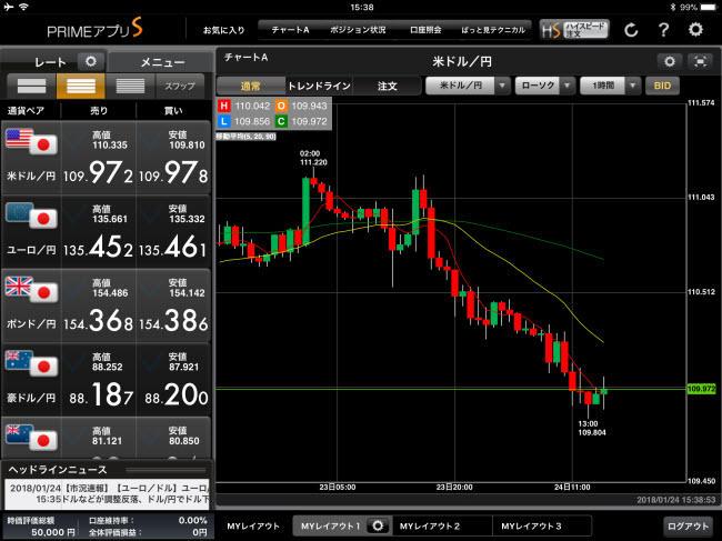 FXプライム byGMO[選べる外貨]iPadチャート画面