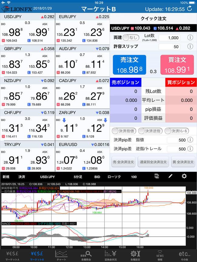 ヒロセ通商iPadスピード注文画面