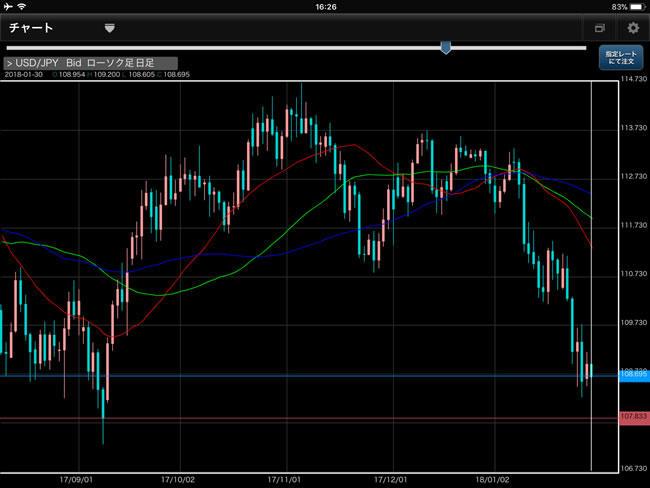 ひまわり証券[ひまわりFXレギュラー口座]iPadチャート画面