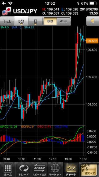 GMOクリック証券[FXネオ]のiPhoneチャート画面
