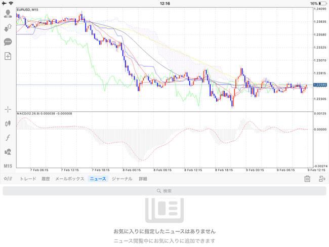 ゲインキャピタルジャパン[MetaTrader4] iPadチャート画面