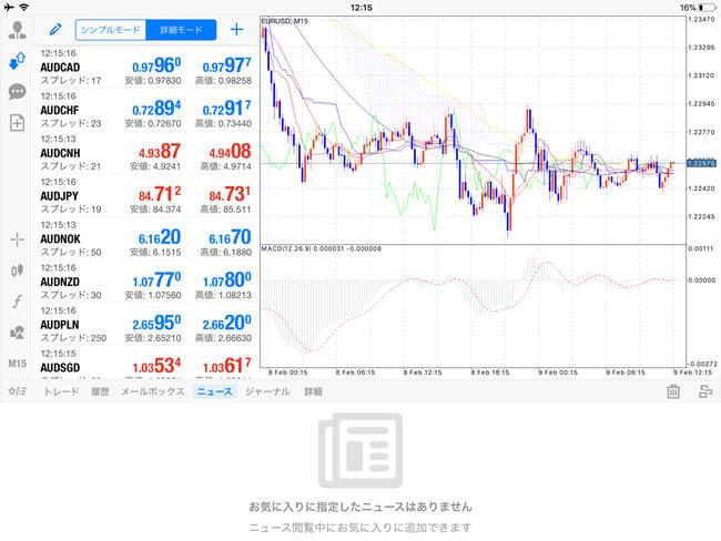 ゲインキャピタルジャパン[MetaTrader4] iPadTOP画面