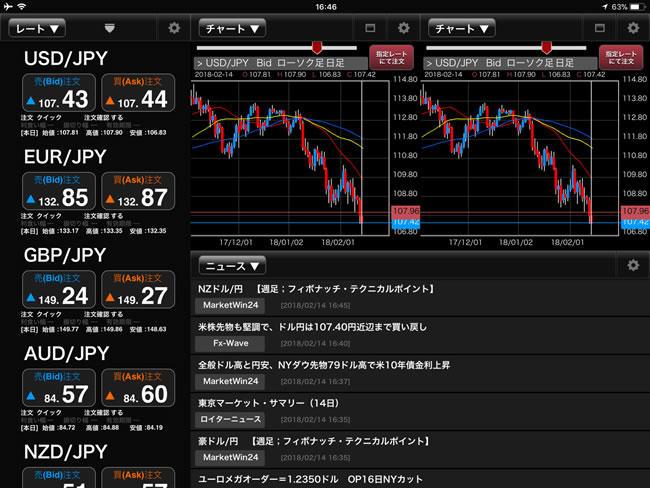 外為オンラインiPadマーケット情報画面