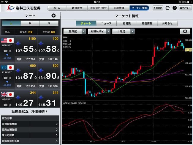 岩井コスモ証券【くりっく365】iPadチャート画面