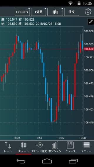 トレイダーズ証券[みんなのFX]のAndroidチャート画面