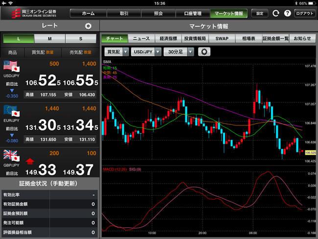 岡三オンライン証券【くりっく365】iPadチャート画面