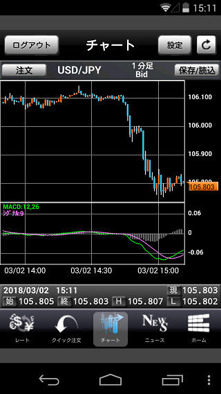 インヴァスト証券[FX24]チャート画面