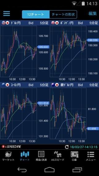 楽天証券[楽天FX]Androidチャート画面