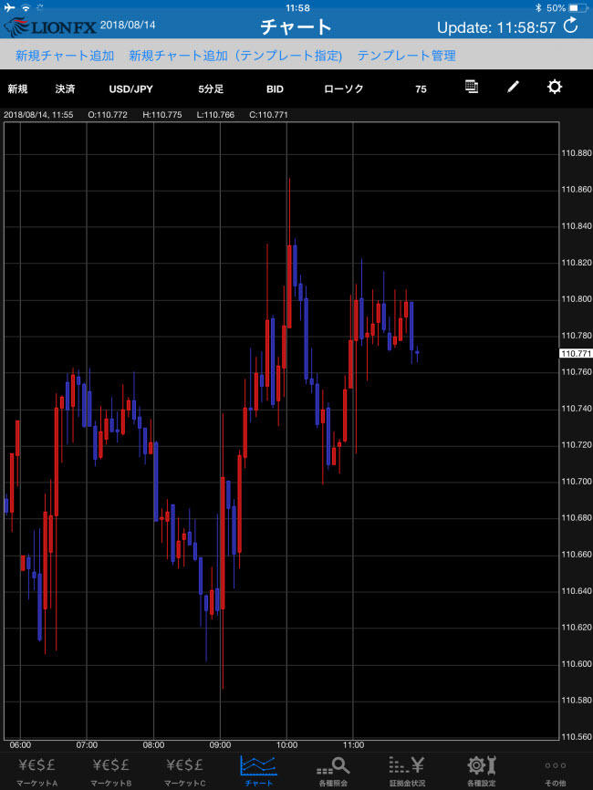 ヒロセ通商[LIONFX]iPadチャート画面