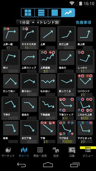 楽天証券[楽天FX]のAndroidチャートの形状画面