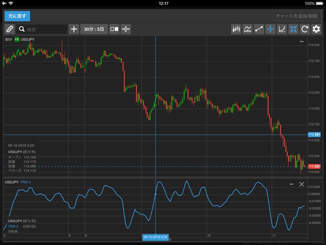 サクソバンク証券[スタンダードコース]、[アクティブトレーダーコース]iPadチャート画面
