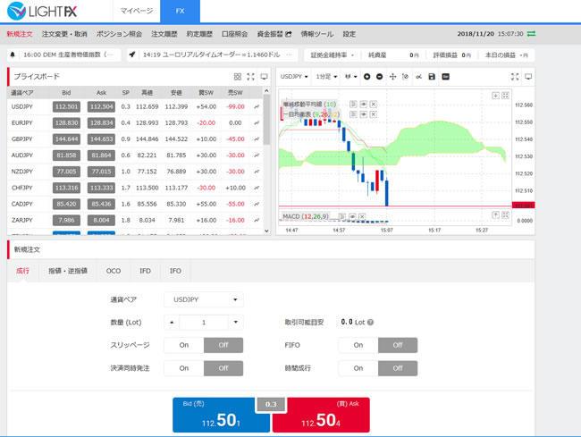 トレイダーズ証券[LIGHTFX](取引画面全体)