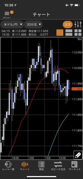 松井証券[FX]iPhoneチャート画面