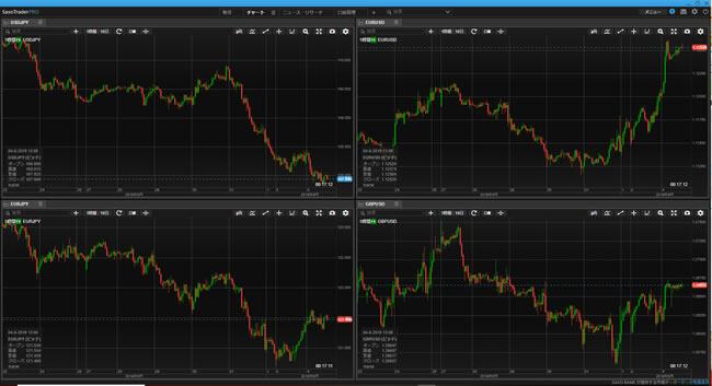 サクソバンク証券[スタンダードコース]、[アクティブトレーダーコース](チャートツール)