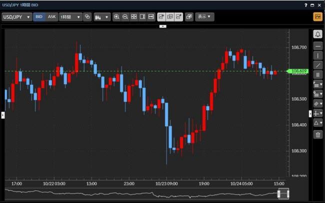 マネックス証券[FXPLUS](チャートツール)