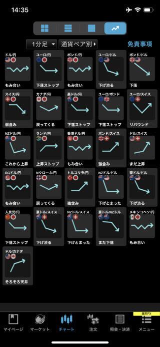 楽天証券[楽天FX]のiPhoneチャートの形状画面