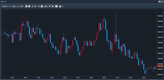 トレイダーズ証券[LIGHTFX](チャートツール)