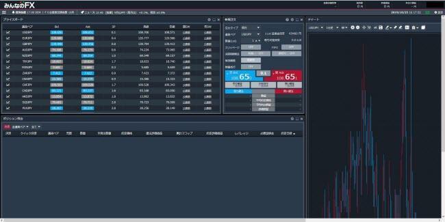トレイダーズ証券[みんなのFX](取引画面全体)