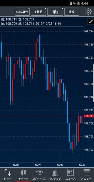 トレイダーズ証券[LIGHTFX]のAndroidチャート画面