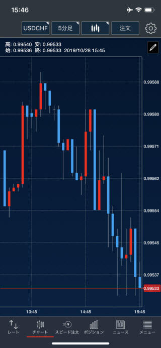 トレイダーズ証券[LIGHTFX]iPhoneチャート画面