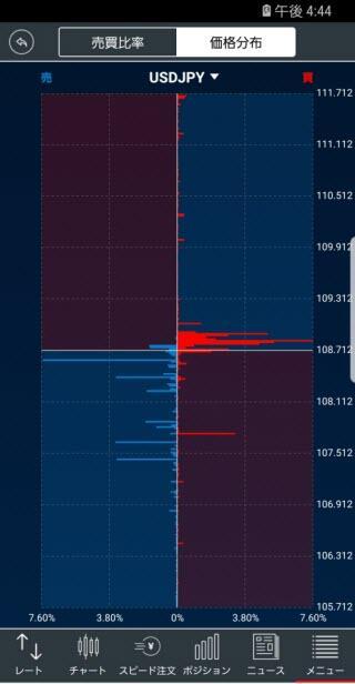 トレイダーズ証券[LIGHTFX]のAndroid価格分布画面