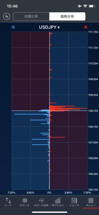 トレイダーズ証券[LIGHTFX]iPhone価格分布画面