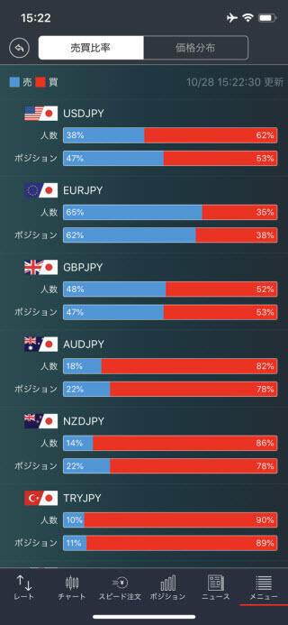 トレイダーズ証券[みんなのFX]のiPhone売買比率画面