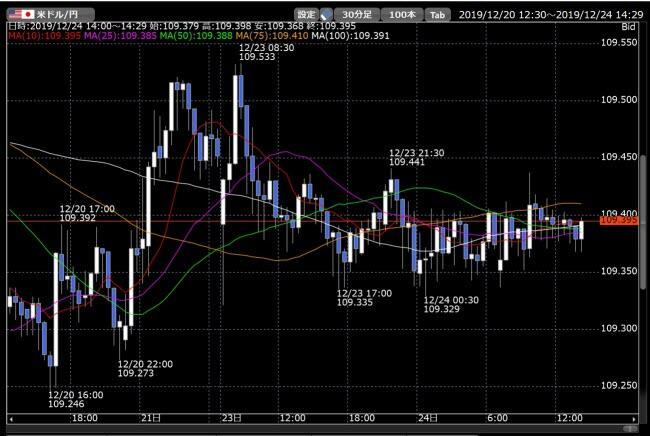 松井証券[FX](チャートツール)