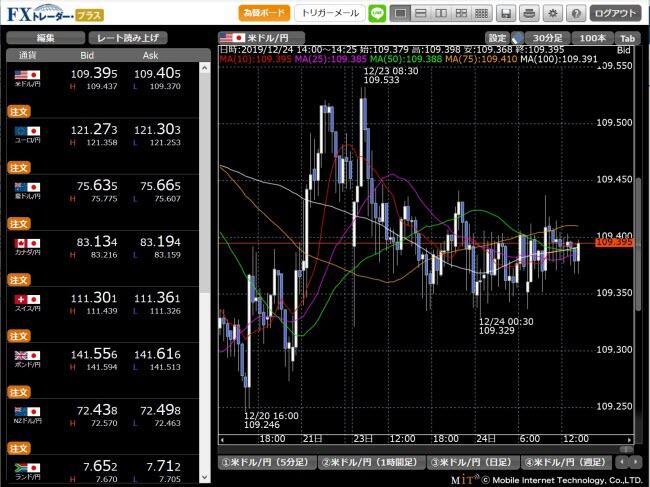 松井証券[FX](取引画面全体)