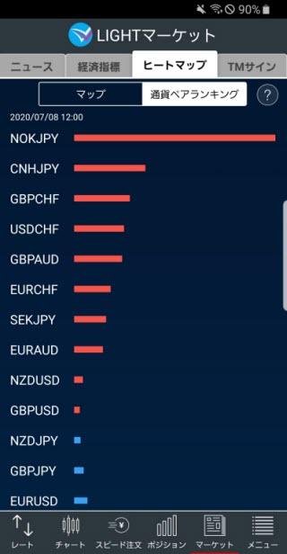 トレイダーズ証券[LIGHTFX]のAndroidヒートマップ画面