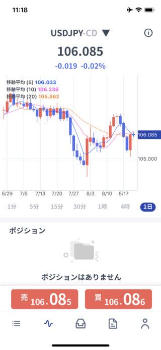ゴールデンウェイジャパン[FXTFMT4]チャート画面