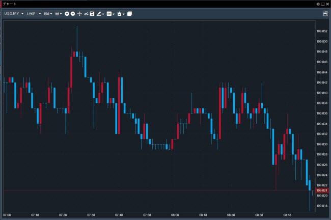トレイダーズ証券[LIGHTFX](チャートツールシンプルチャート)