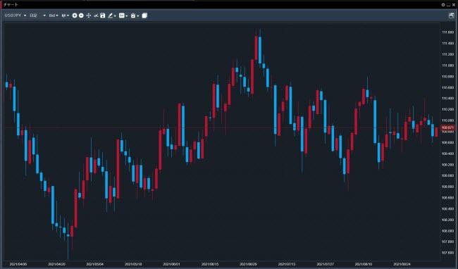 トレイダーズ証券[みんなのFX](シンプルチャート画面)