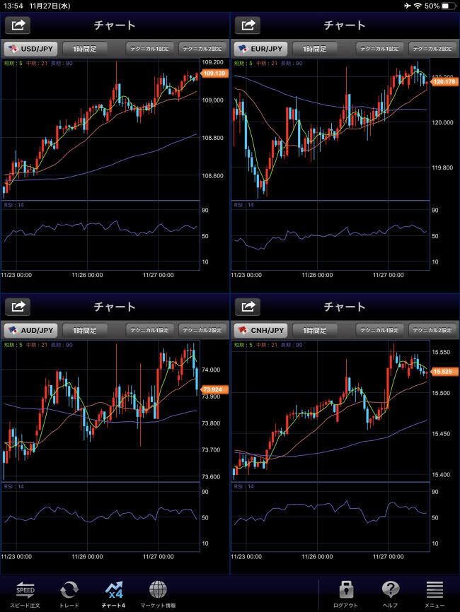 セントラル短資FX[FXダイレクトプラス]iPadチャート画面