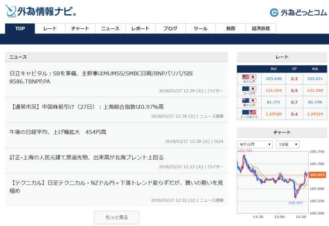 外為どっとコム[外貨ネクストネオ](情報ツール画面)