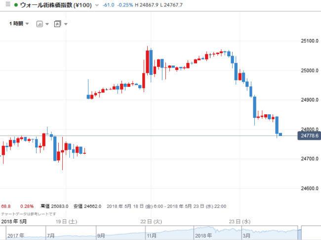 IG証券CFD(チャートツール)