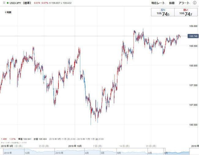 IG証券[大口][標準](チャートツール)