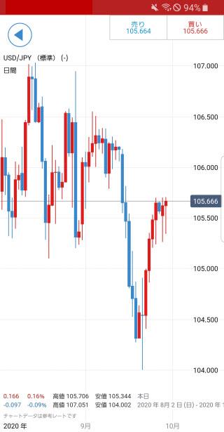 IG証券[大口][標準]チャート画面