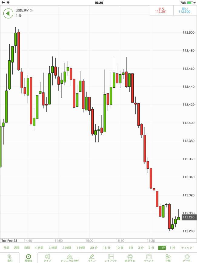 IG証券[標準取引]、[ミニ取引]iPadチャート画面
