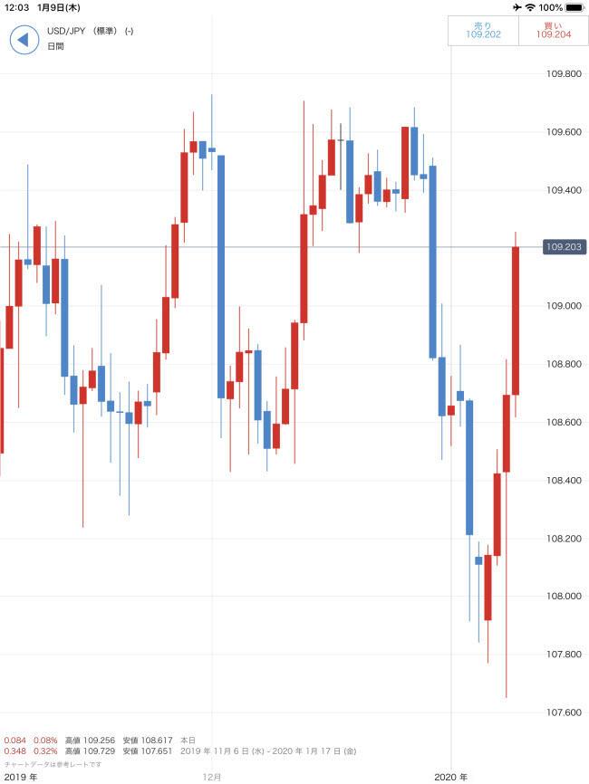 IG証券[大口]、[標準]iPadチャート画面