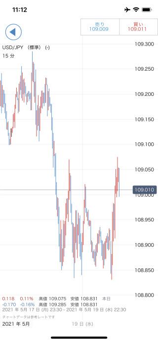 IG証券[大口][標準]iPhoneチャート画面