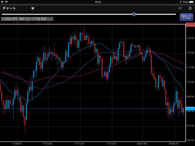 アイネット証券[アイネットFX]iPadチャート画面