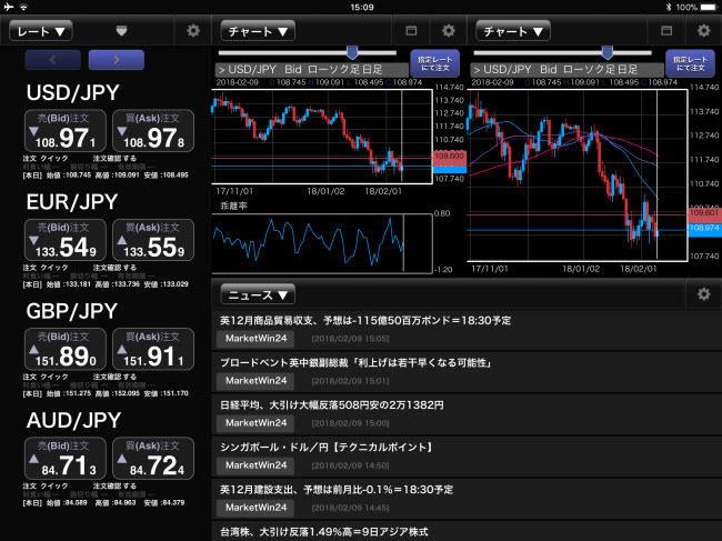 アイネット証券[アイネットFX]iPadマーケット情報画面