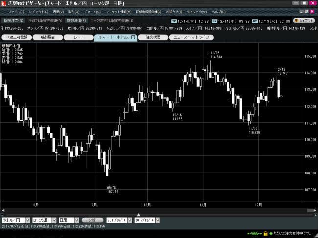 カブドットコム証券[店頭FX](チャートツール)