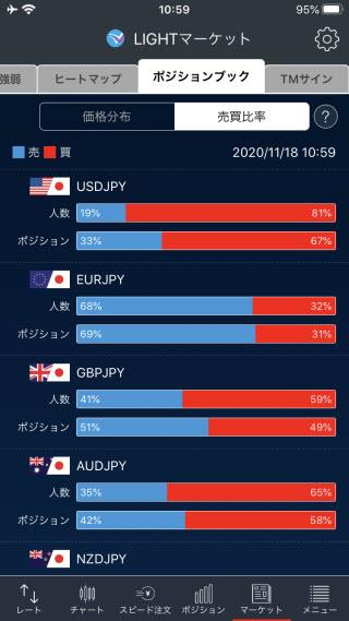 トレイダーズ証券[LIGHTFX]iPhone売買比率画面