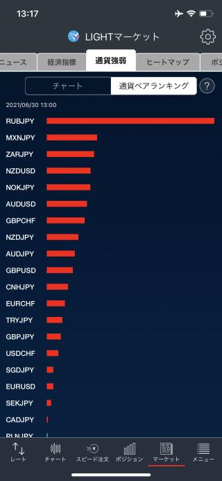 トレイダーズ証券[LIGHTFX]iPhone通貨強弱画面
