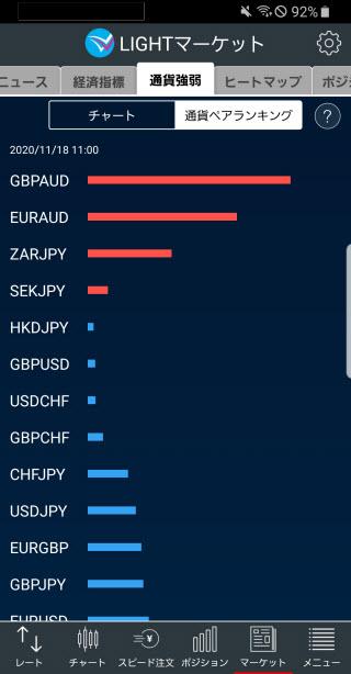 トレイダーズ証券[LIGHTFX]のAndroid通貨強弱画面