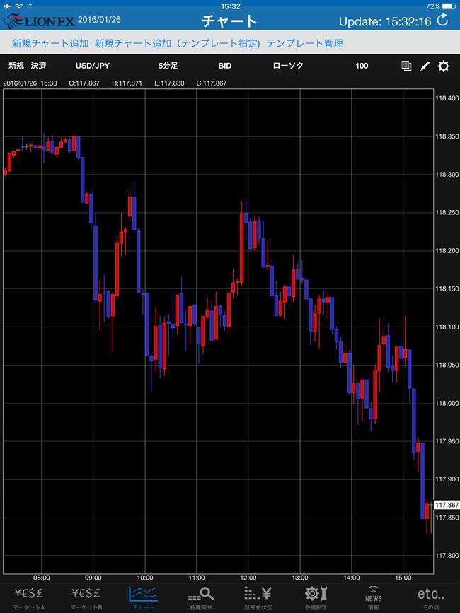 ヒロセ通商iPadチャート画面