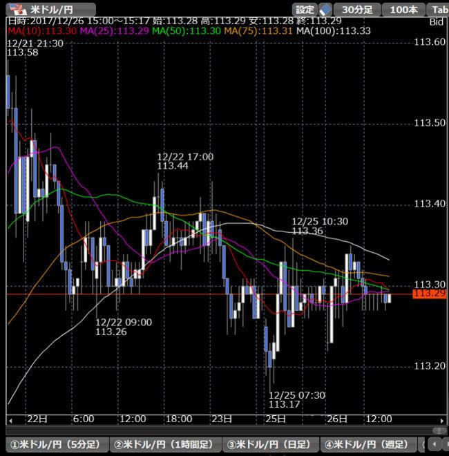松井証券[NetFx](チャートツール)